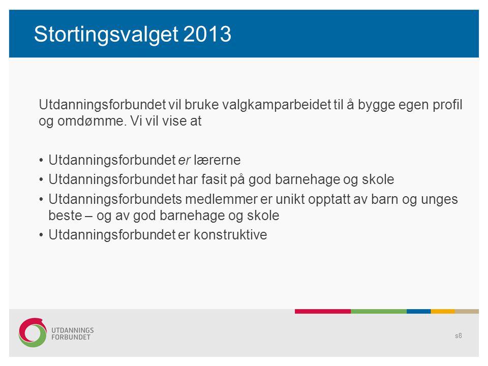Stortingsvalget 2013 Utdanningsforbundet vil bruke valgkamparbeidet til å bygge egen profil og omdømme. Vi vil vise at Utdanningsforbundet er lærerne