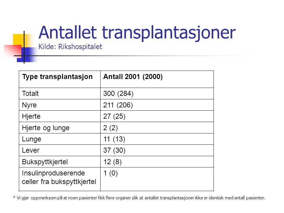 Antallet transplantasjoner Kilde: Rikshospitalet Type transplantasjonAntall 2001 (2000) Totalt300 (284) Nyre211 (206) Hjerte27 (25) Hjerte og lunge2 (