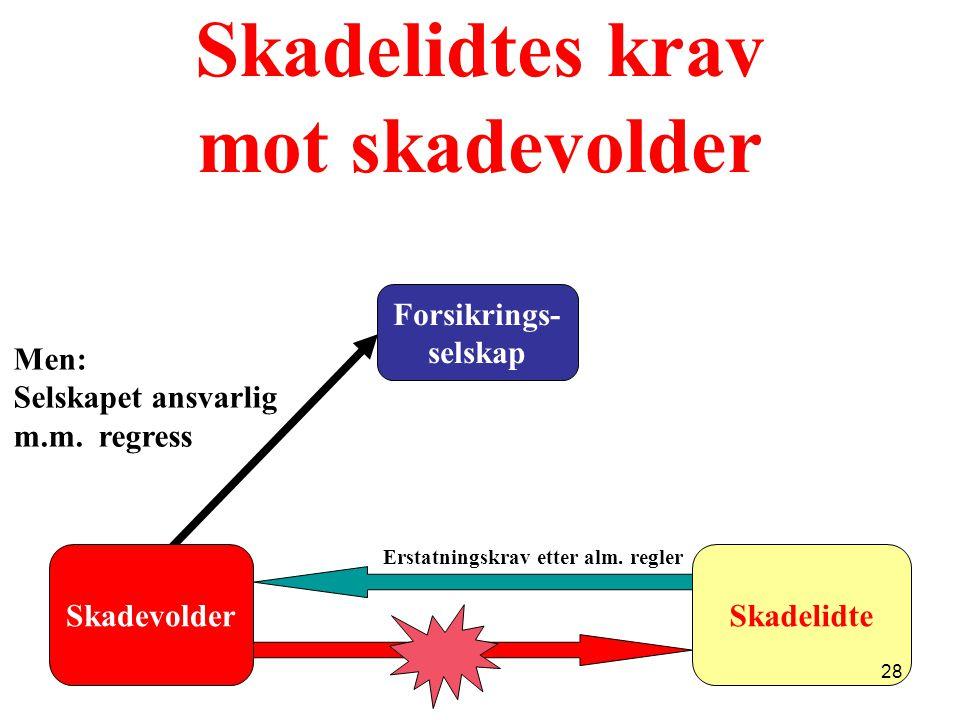 Skadelidtes krav mot skadevolder Forsikrings- selskap Erstatningskrav etter alm.