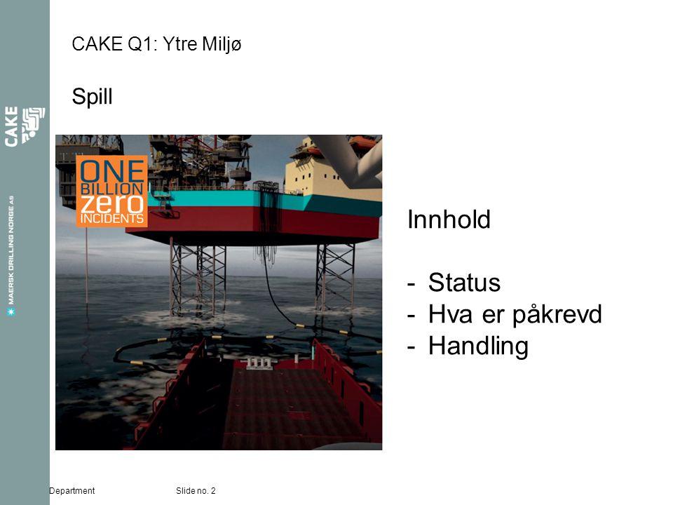 CAKE Q1: Ytre Miljø Spill Slide no. 2Department Innhold -Status -Hva er påkrevd -Handling