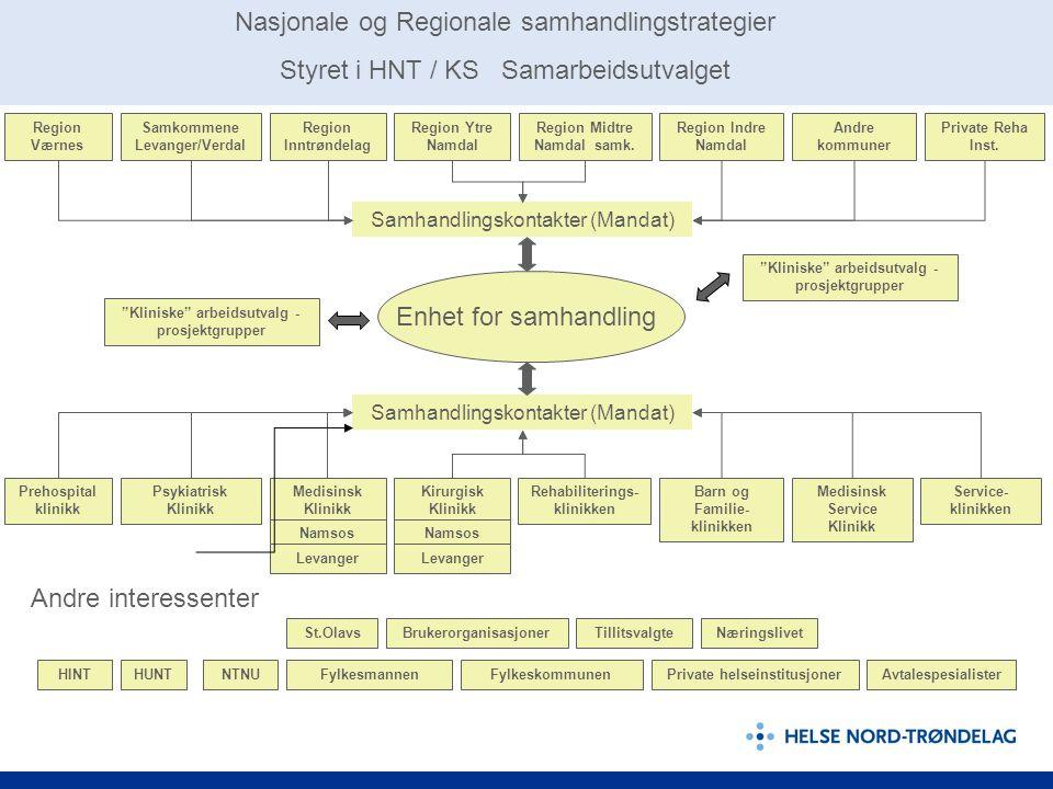 Enhet for samhandling Region Værnes Samkommene Levanger/Verdal Region Inntrøndelag Region Ytre Namdal Region Indre Namdal Samhandlingskontakter (Manda