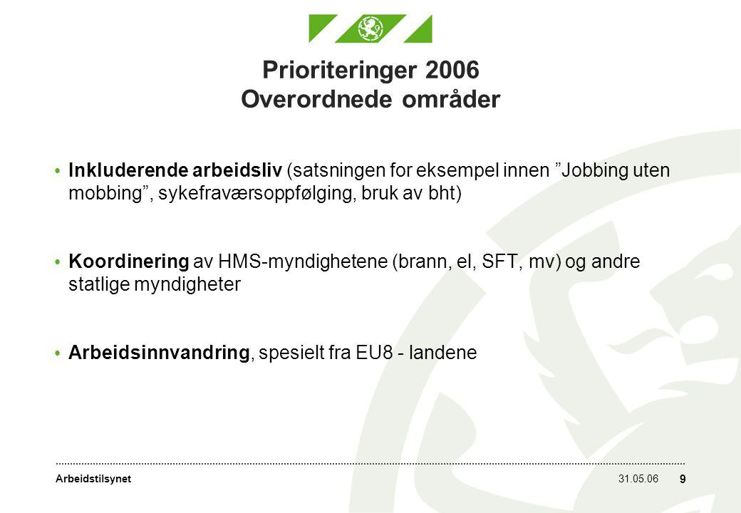 Arbeidstilsynet31.05.06 9 Prioriteringer 2006 Overordnede områder Inkluderende arbeidsliv (satsningen for eksempel innen Jobbing uten mobbing , sykefraværsoppfølging, bruk av bht) Koordinering av HMS-myndighetene (brann, el, SFT, mv) og andre statlige myndigheter Arbeidsinnvandring, spesielt fra EU8 - landene
