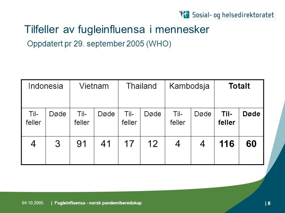 04.10.2005| Fugleinfluensa - norsk pandemiberedskap | 9 Dagens situasjon - mennesker Menneske-til-menneske-smitte ikke påvist med sikkerhet.