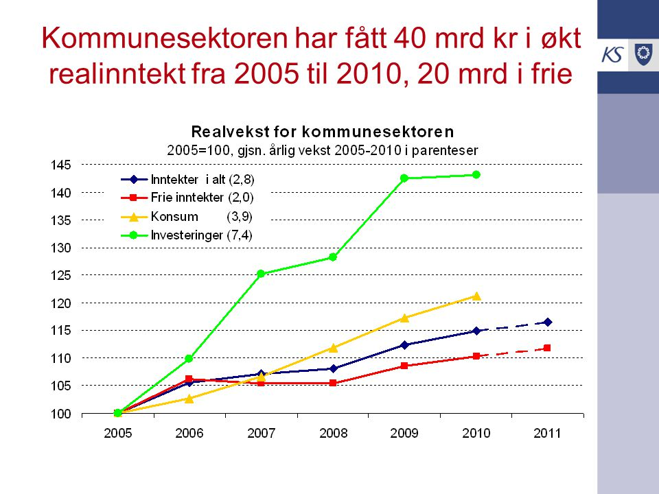 Kommunesektoren har fått 40 mrd kr i økt realinntekt fra 2005 til 2010, 20 mrd i frie