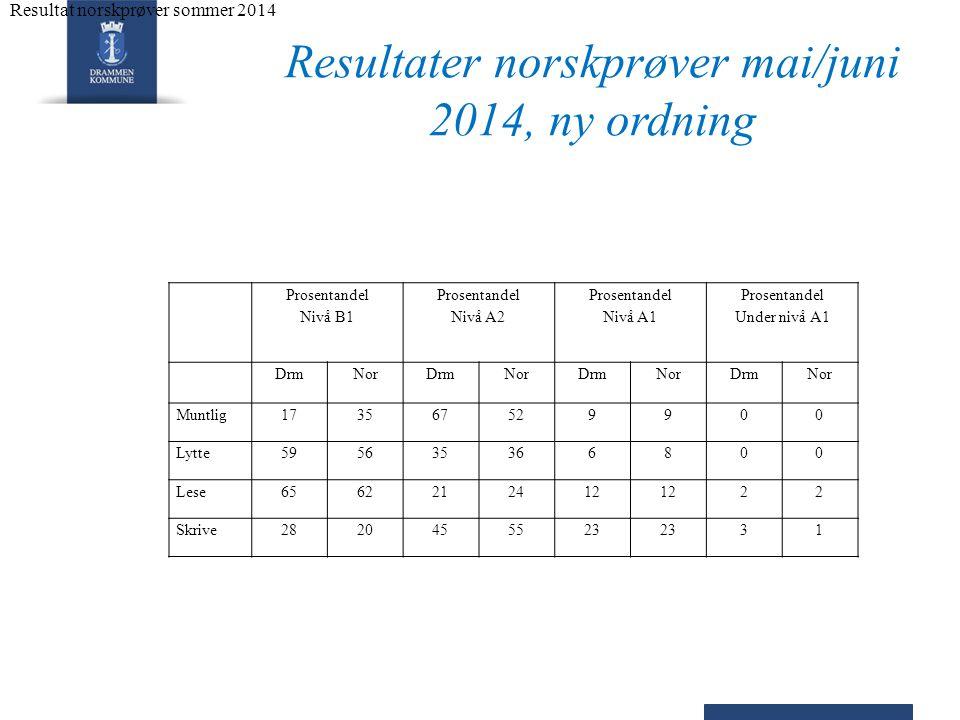 Resultater norskprøver mai/juni 2014, ny ordning Prosentandel Nivå B1 Prosentandel Nivå A2 Prosentandel Nivå A1 Prosentandel Under nivå A1 DrmNorDrmNorDrmNorDrmNor Muntlig173567529900 Lytte595635366800 Lese6562212412 22 Skrive2820455523 31 Resultat norskpr ø ver sommer 2014