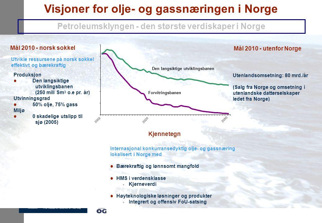 Visjoner for olje- og gassnæringen i Norge Petroleumsklyngen - den største verdiskaper i Norge Internasjonal konkurransedyktig olje- og gassnæring lokalisert i Norge med l Bærekraftig og lønnsomt mangfold l HMS i verdensklasse l Kjerneverdi l Høyteknologiske løsninger og produkter l Integrert og offensiv FoU-satsing Kjennetegn Produksjon l Den langsiktige utviklingsbanen (250 mill Sm 3 o.e pr.