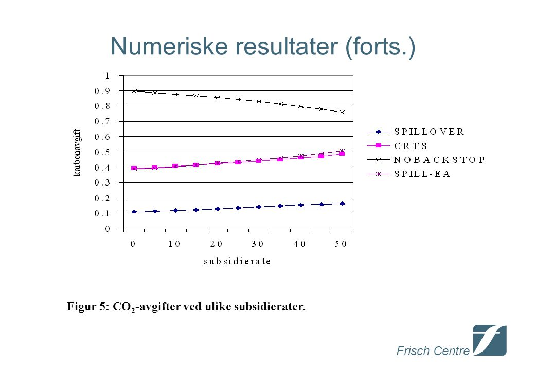Frisch Centre Numeriske resultater (forts.) Figur 5: CO 2 -avgifter ved ulike subsidierater.