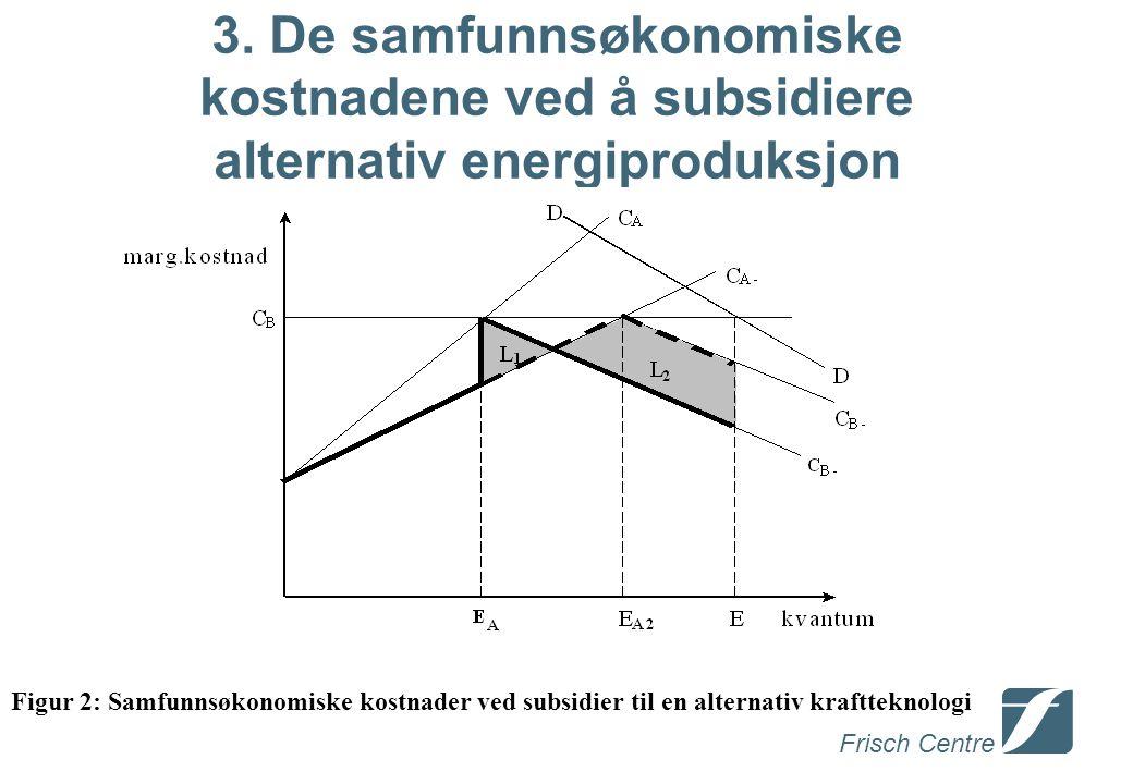 Frisch Centre 3. De samfunnsøkonomiske kostnadene ved å subsidiere alternativ energiproduksjon Figur 2: Samfunnsøkonomiske kostnader ved subsidier til