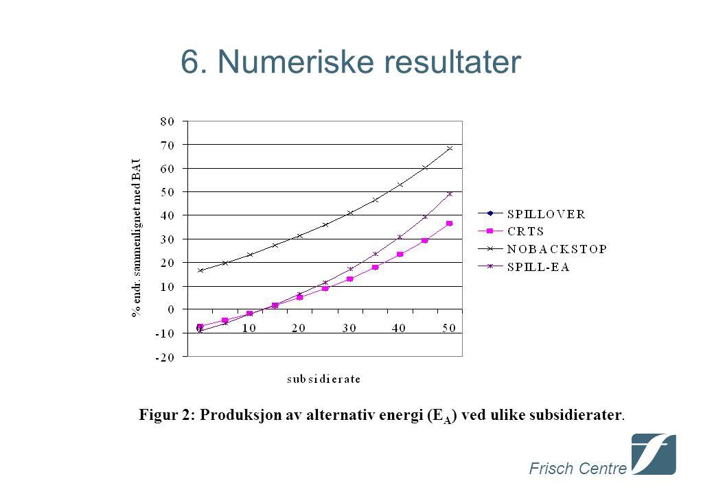 Frisch Centre 6. Numeriske resultater Figur 2: Produksjon av alternativ energi (E A ) ved ulike subsidierater.