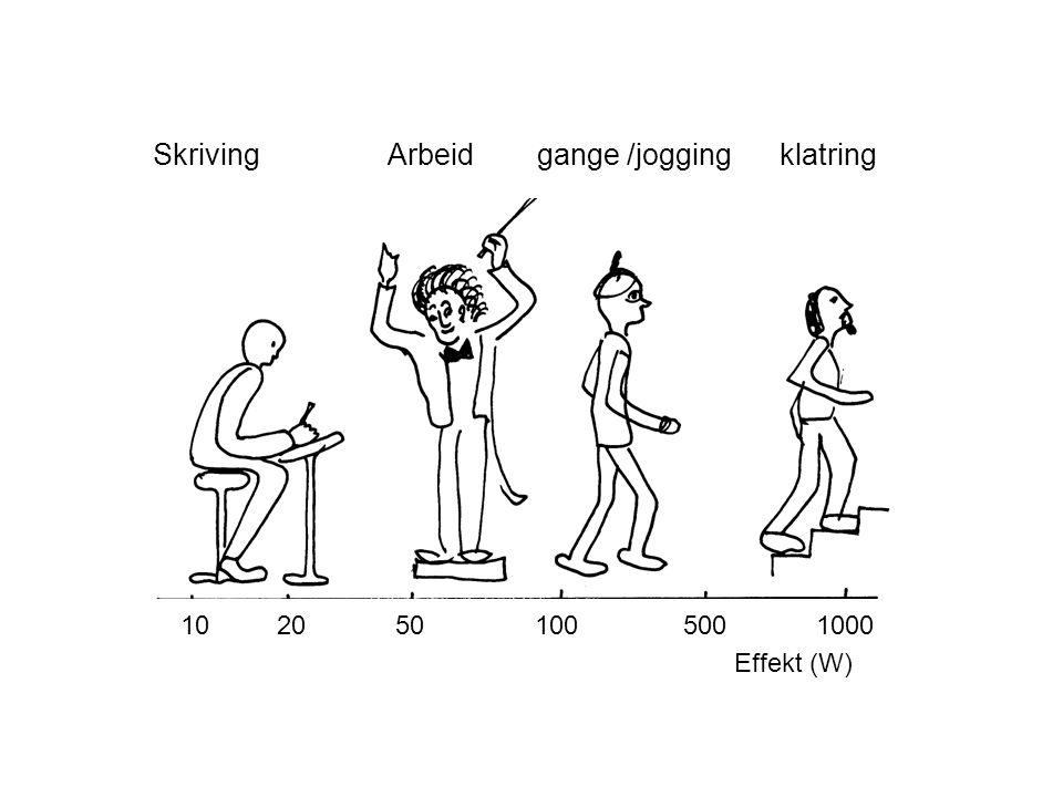 Skriving Arbeid gange /jogging klatring 10 20 50 100 500 1000 Effekt (W)