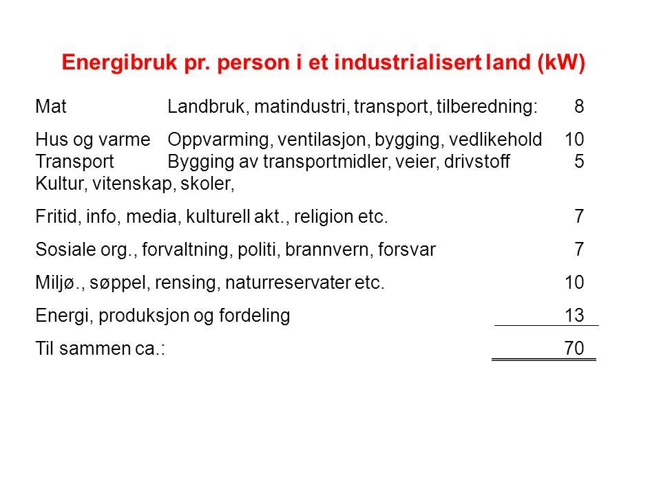 Energibruk pr. person i et industrialisert land (kW) MatLandbruk, matindustri, transport, tilberedning: 8 Hus og varmeOppvarming, ventilasjon, bygging