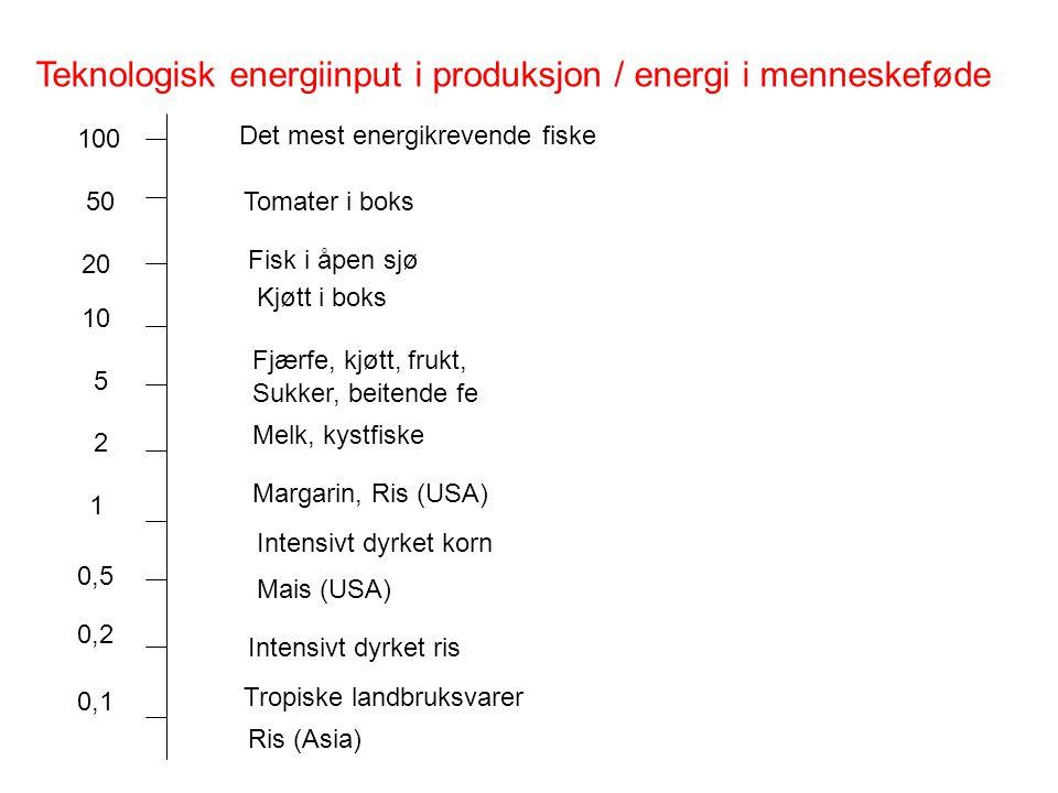 Teknologisk energiinput i produksjon / energi i menneskeføde 100 Det mest energikrevende fiske Tomater i boks50 20 10 5 2 1 0,5 0,2 0,1 Fisk i åpen sj