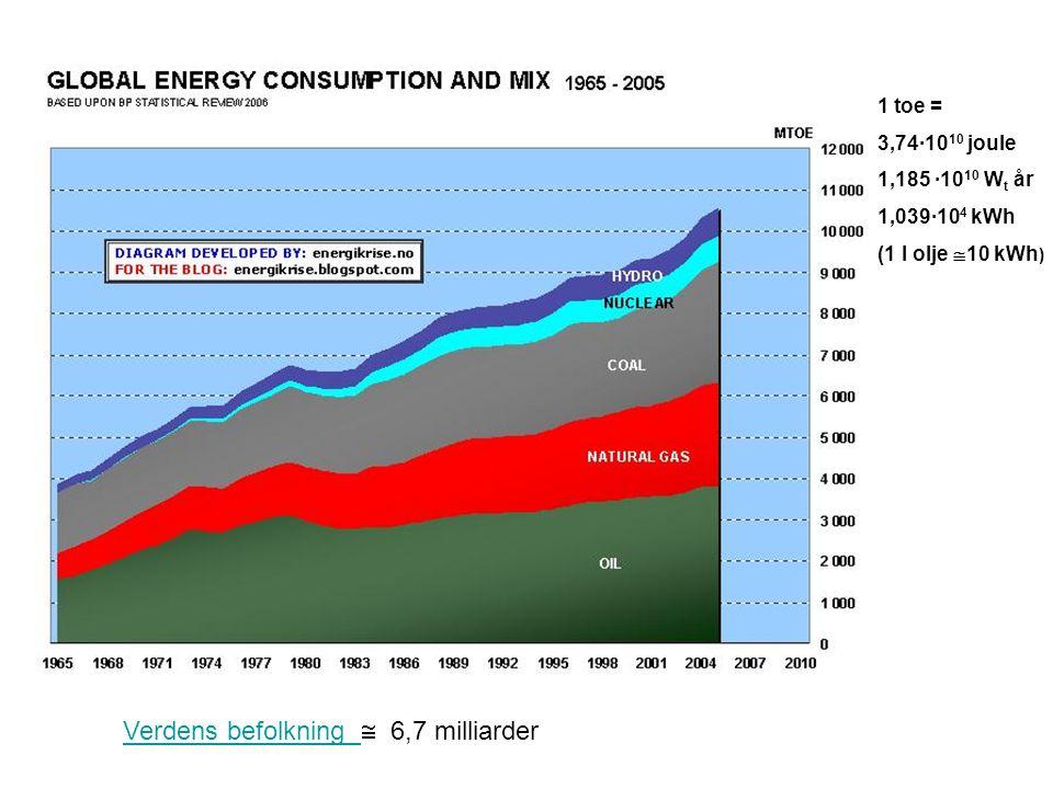 1 toe = 3,74·10 10 joule 1,185 ·10 10 W t år 1,039·10 4 kWh (1 l olje  10 kWh ) Verdens befolkning Verdens befolkning  6,7 milliarder