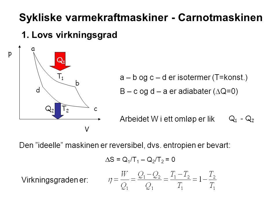 Sykliske varmekraftmaskiner - Carnotmaskinen p V a b c d T1T1 T2T2 Q1Q1 Q2Q2 a – b og c – d er isotermer (T=konst.) B – c og d – a er adiabater (  Q=
