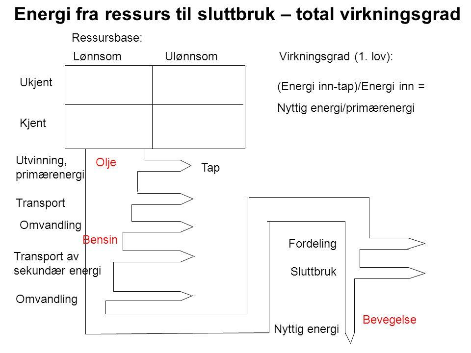 Energi fra ressurs til sluttbruk – total virkningsgrad Ressursbase: Lønnsom Ulønnsom Ukjent Kjent Utvinning, primærenergi Transport Transport av sekun