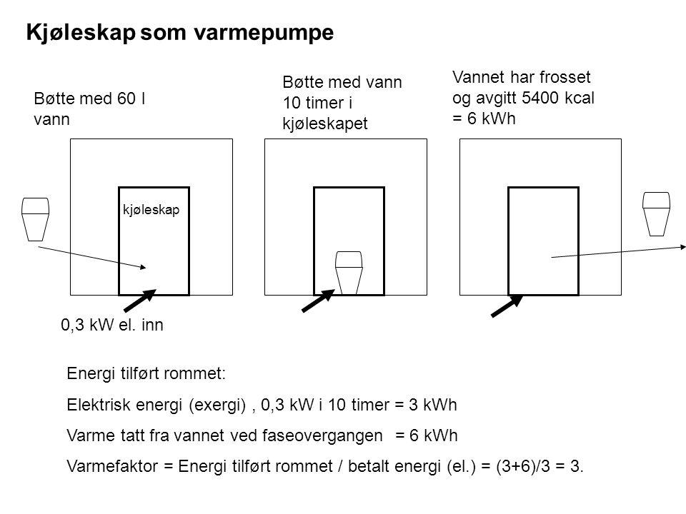 Vannet har frosset og avgitt 5400 kcal = 6 kWh 0,3 kW el. inn Bøtte med vann 10 timer i kjøleskapet Bøtte med 60 l vann Energi tilført rommet: Elektri