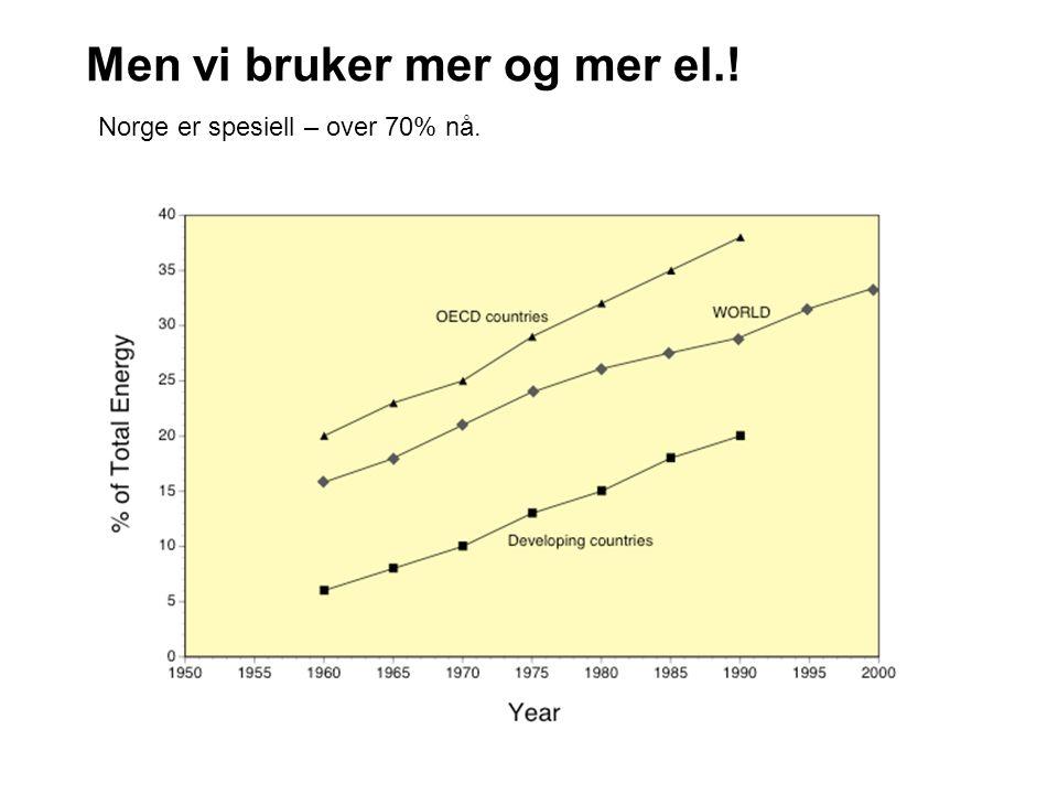 Men vi bruker mer og mer el.! Norge er spesiell – over 70% nå.