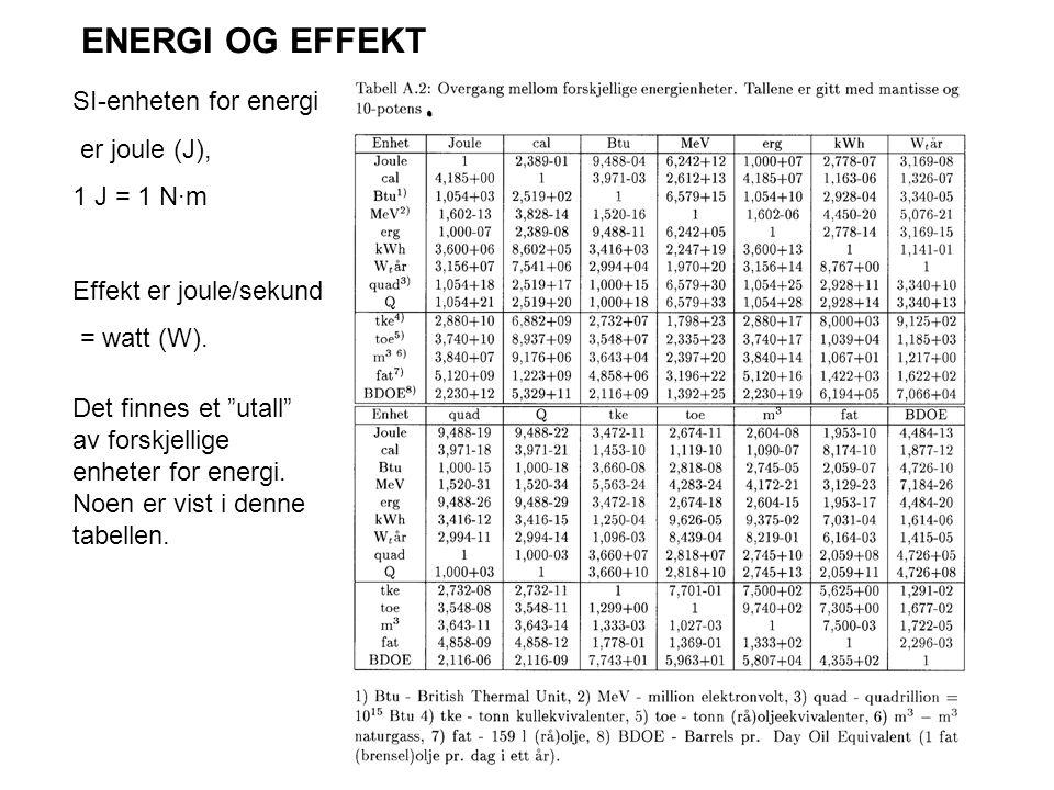 """SI-enheten for energi er joule (J), 1 J = 1 N·m Effekt er joule/sekund = watt (W). ENERGI OG EFFEKT Det finnes et """"utall"""" av forskjellige enheter for"""