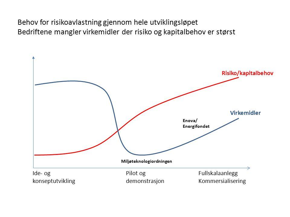 Behov for risikoavlastning gjennom hele utviklingsløpet Bedriftene mangler virkemidler der risiko og kapitalbehov er størst Ide- og konseptutvikling P