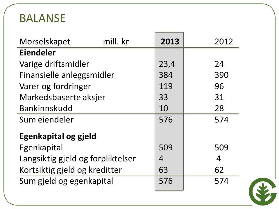 BALANSE Morselskapetmill. kr 20132012 Eiendeler Varige driftsmidler23,424 Finansielle anleggsmidler384390 Varer og fordringer11996 Markedsbaserte aksj