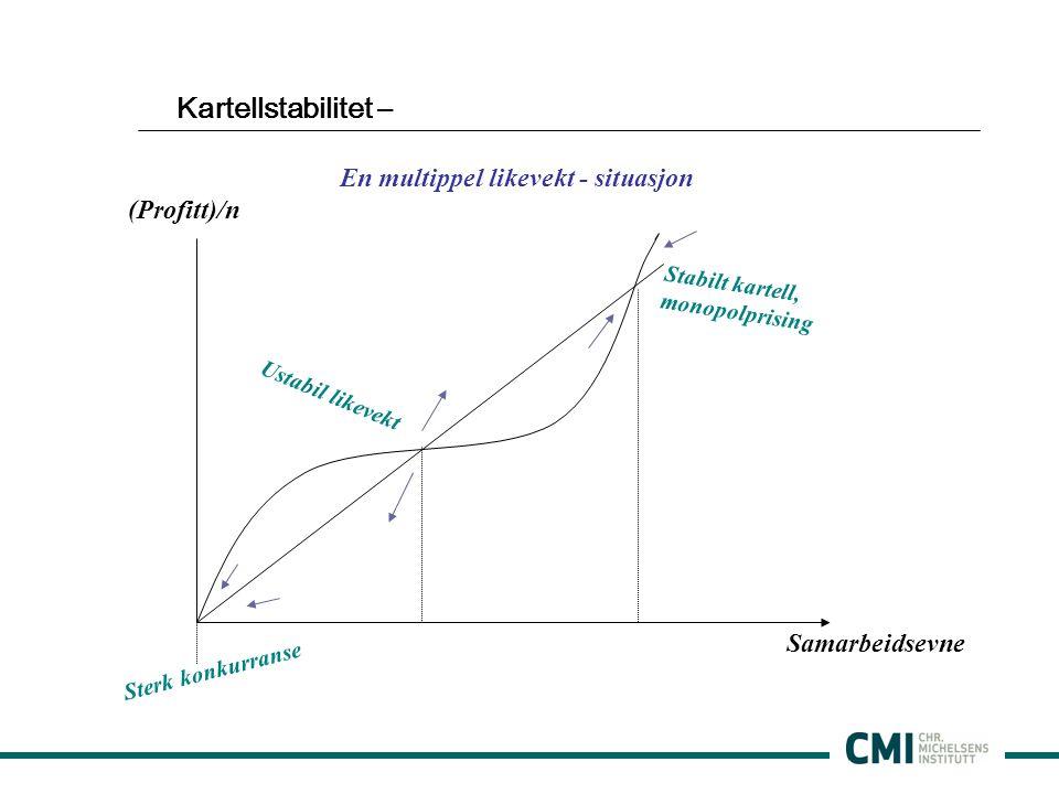 Kartellstabilitet – En multippel likevekt - situasjon (Profitt)/n Samarbeidsevne Sterk konkurranse Stabilt kartell, monopolprising Ustabil likevekt