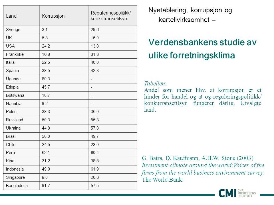 Nyetablering, korrupsjon og kartellvirksomhet – Verdensbankens studie av ulike forretningsklima G.