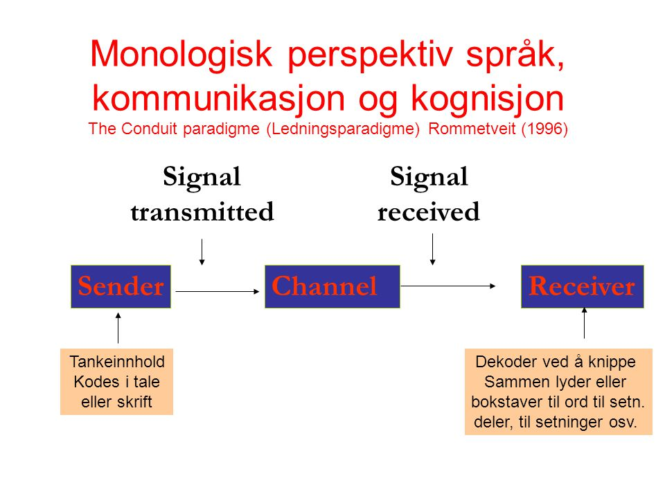Signal transmitted Channel Signal received SenderReceiver Monologisk perspektiv språk, kommunikasjon og kognisjon The Conduit paradigme (Ledningsparadigme) Rommetveit (1996) Tankeinnhold Kodes i tale eller skrift Dekoder ved å knippe Sammen lyder eller bokstaver til ord til setn.