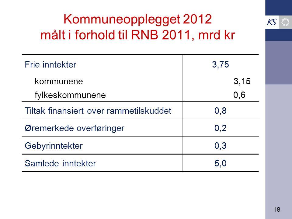 18 Kommuneopplegget 2012 målt i forhold til RNB 2011, mrd kr Frie inntekter3,75 kommunene 3,15 fylkeskommunene 0,6 Tiltak finansiert over rammetilskuddet0,8 Øremerkede overføringer0,2 Gebyrinntekter0,3 Samlede inntekter5,0