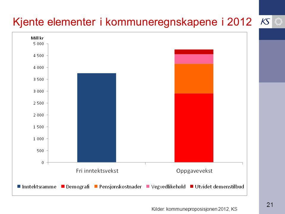 21 Kjente elementer i kommuneregnskapene i 2012 Kilder: kommuneproposisjonen 2012, KS