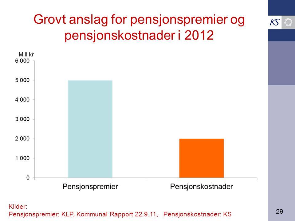 29 Grovt anslag for pensjonspremier og pensjonskostnader i 2012 Kilder: Pensjonspremier: KLP, Kommunal Rapport 22.9.11, Pensjonskostnader: KS