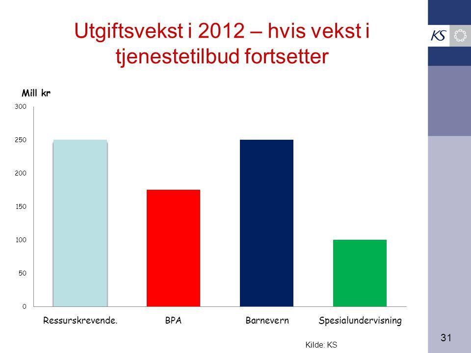 31 Utgiftsvekst i 2012 – hvis vekst i tjenestetilbud fortsetter Kilde: KS