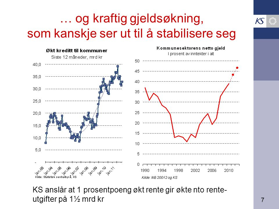 7 … og kraftig gjeldsøkning, som kanskje ser ut til å stabilisere seg KS anslår at 1 prosentpoeng økt rente gir økte nto rente- utgifter på 1½ mrd kr