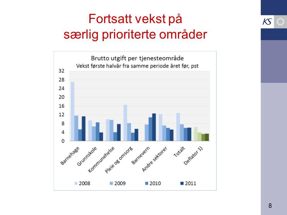 9 Flere årsaker til den sterke gjeldsveksten som andel av inntekt Sterk vekst i realinvesteringene –statlige satsinger, rentekompensasjonsordninger –økte/undervurderte demografikostnader, investeringene kommer i forkant, befolkningsveksten er ujevnt fordelt –mange år med lavt nivå på løpende vedlikehold (investeringer i nye fylkesveier som eksempel) Økt låneandel på investeringene –premieavviket har lagt beslag på egenkapital –nto driftsresultat har over tid ligget under 3 pst, dvs for lavt til å opprettholde graden av egenfinansiering for selv et normalnivå på investeringene –avdragstiden på lånene er økt, gjelda hoper seg opp Lave renter har gjort gjeld lettere å bære –særlig når rentene er lavere enn inntektsveksten