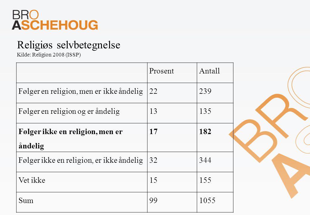 ProsentAntall Følger en religion, men er ikke åndelig22239 Følger en religion og er åndelig13135 Følger ikke en religion, men er åndelig 17182 Følger ikke en religion, er ikke åndelig32344 Vet ikke15155 Sum991055 Religiøs selvbetegnelse Kilde: Religion 2008 (ISSP)
