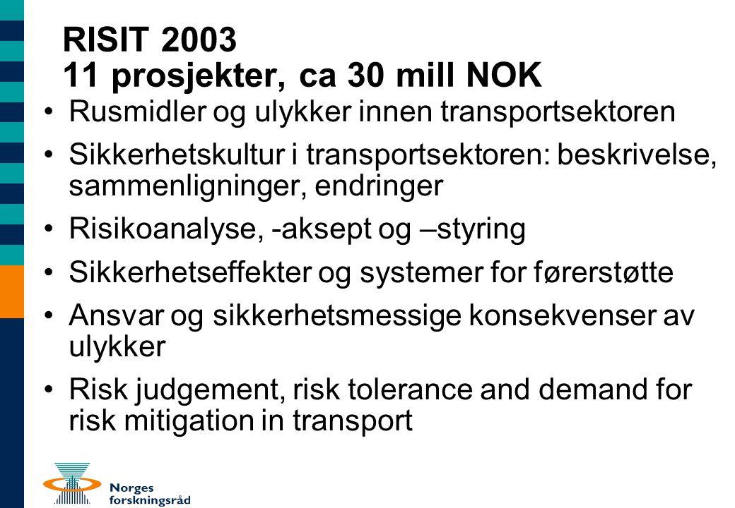 RISIT 2003 11 prosjekter, ca 30 mill NOK Rusmidler og ulykker innen transportsektoren Sikkerhetskultur i transportsektoren: beskrivelse, sammenligninger, endringer Risikoanalyse, -aksept og –styring Sikkerhetseffekter og systemer for førerstøtte Ansvar og sikkerhetsmessige konsekvenser av ulykker Risk judgement, risk tolerance and demand for risk mitigation in transport