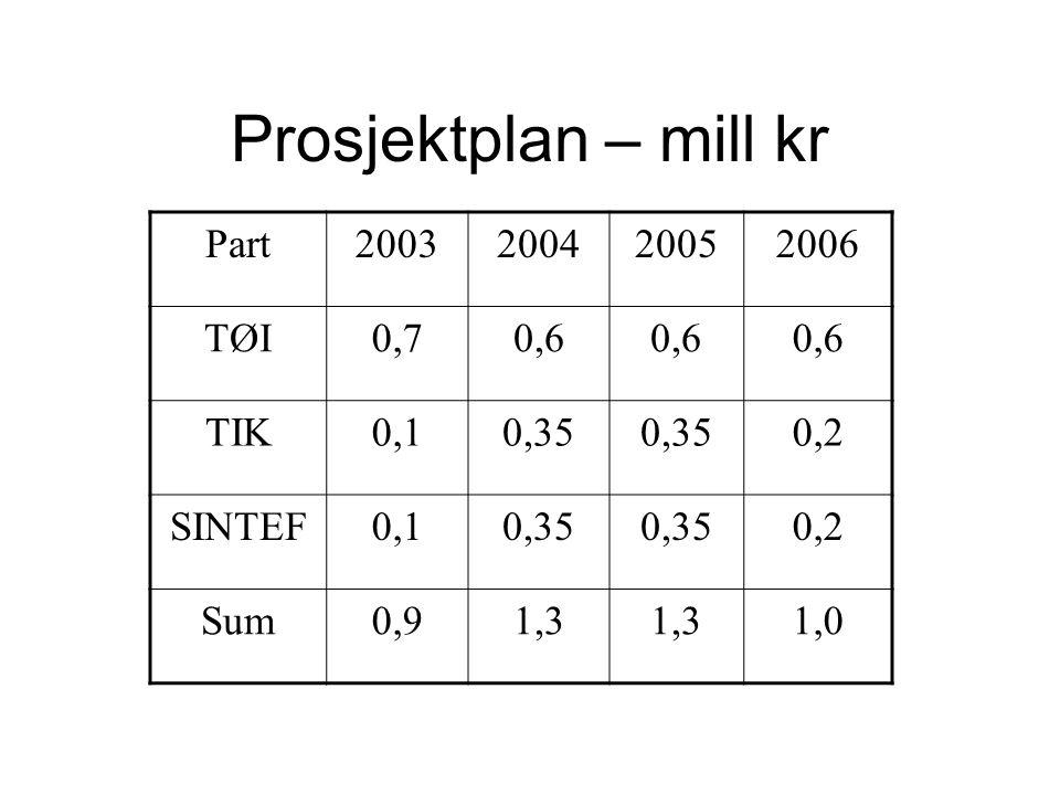 Prosjektplan – mill kr Part2003200420052006 TØI0,70,6 TIK0,10,35 0,2 SINTEF0,10,35 0,2 Sum0,91,3 1,0