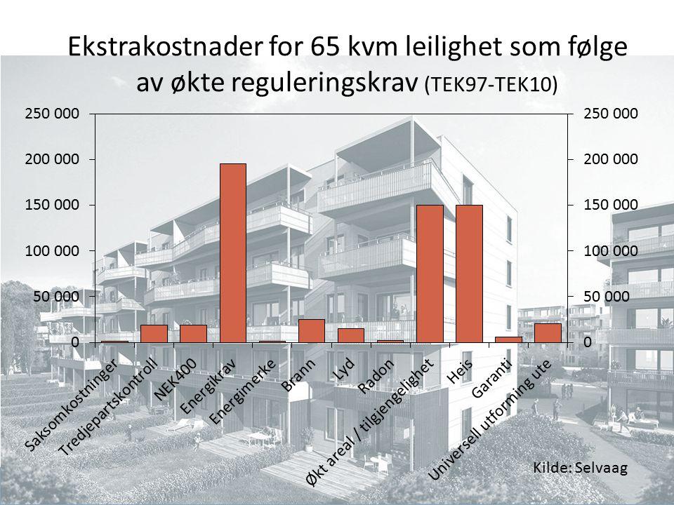 Finansdepartementet Ekstrakostnader for 65 kvm leilighet som følge av økte reguleringskrav (TEK97-TEK10) Kilde: Selvaag