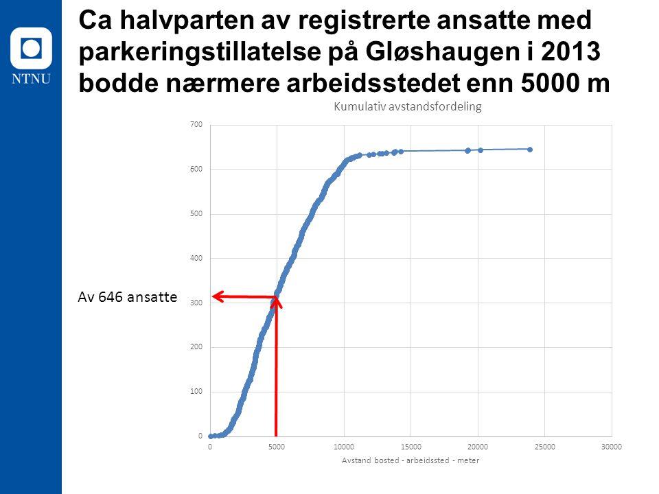 Ca halvparten av registrerte ansatte med parkeringstillatelse på Gløshaugen i 2013 bodde nærmere arbeidsstedet enn 5000 m Av 646 ansatte