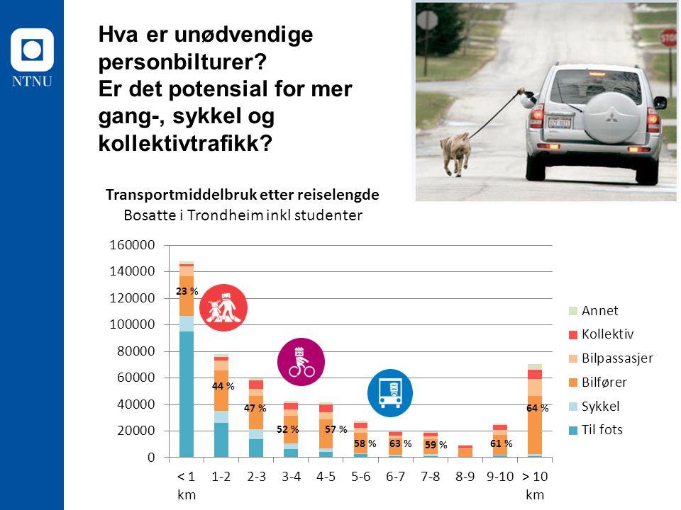23 % 44 % 47 % 52 % 63 % 58 %61 % 64 % 59 % 57 % Hva er unødvendige personbilturer? Er det potensial for mer gang-, sykkel og kollektivtrafikk?