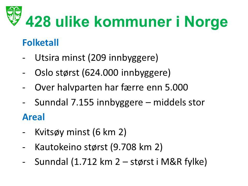 Folketall -Utsira minst (209 innbyggere) -Oslo størst (624.000 innbyggere) -Over halvparten har færre enn 5.000 -Sunndal 7.155 innbyggere – middels st