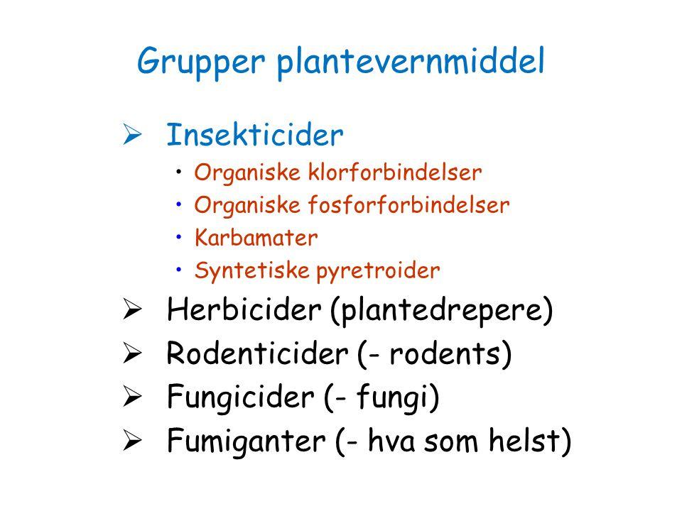 Grupper plantevernmiddel  Insekticider Organiske klorforbindelser Organiske fosforforbindelser Karbamater Syntetiske pyretroider  Herbicider (plante
