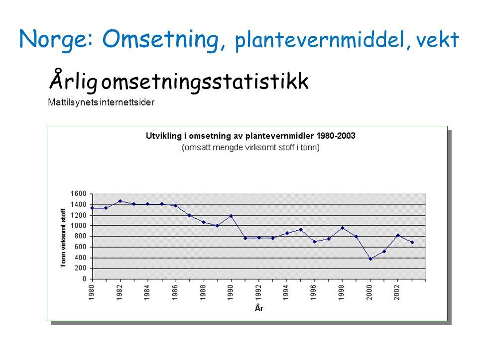 Norge: Omsetning, plantevernmiddel, vekt Årlig omsetningsstatistikk Mattilsynets internettsider