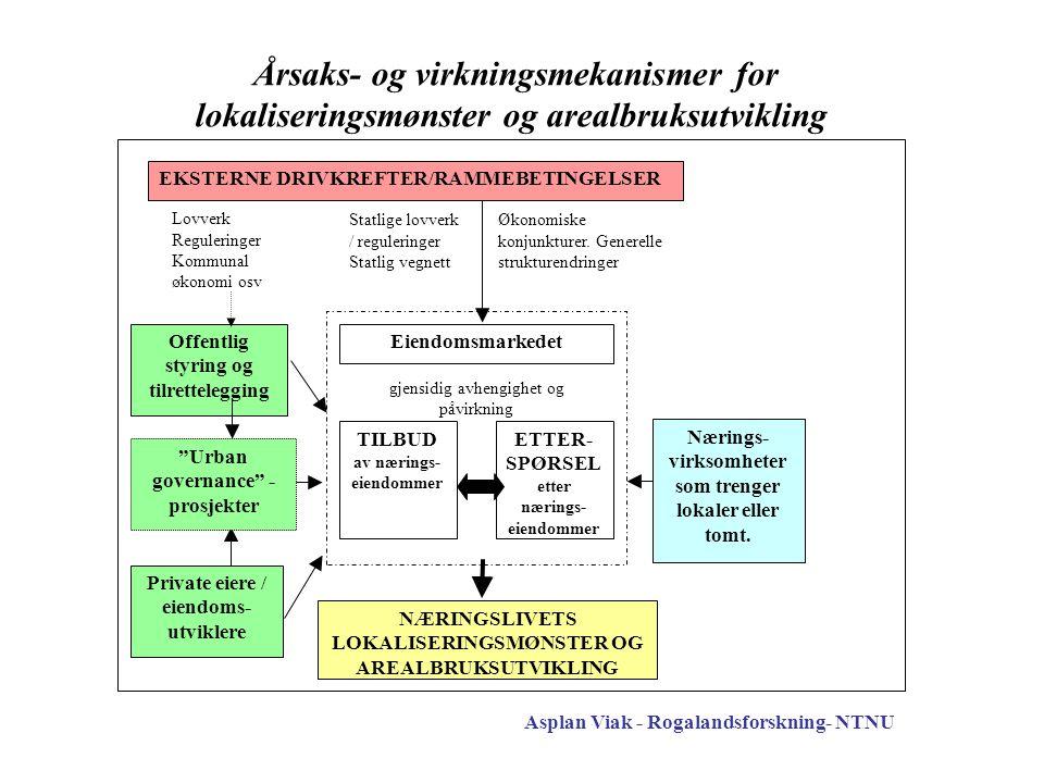 """Asplan Viak - Rogalandsforskning- NTNU Eiendomsmarkedet gjensidig avhengighet og påvirkning """"Urban governance"""" - prosjekter Offentlig styring og tilre"""