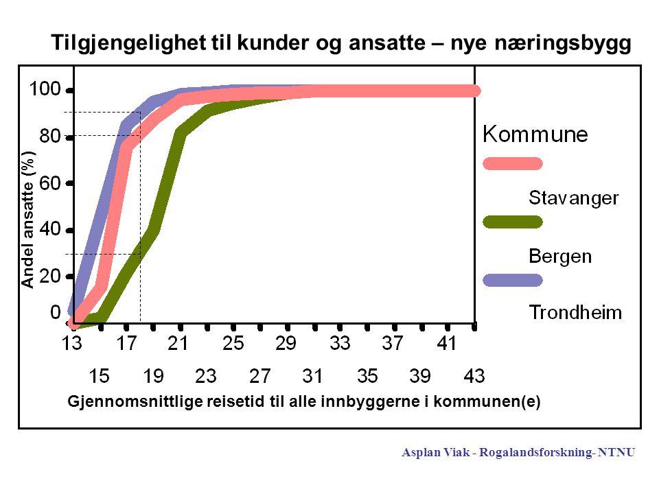 Tilgjengelighet til kunder og ansatte – nye næringsbygg Andel ansatte (%) Gjennomsnittlige reisetid til alle innbyggerne i kommunen(e) Asplan Viak - Rogalandsforskning- NTNU