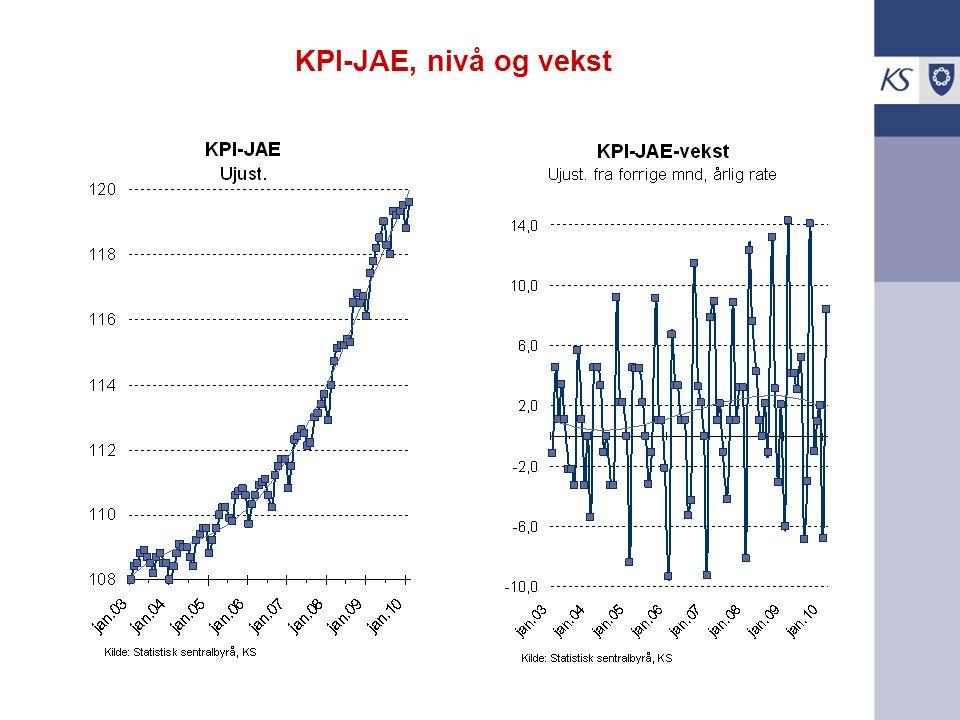 KPI-JAE, nivå og vekst