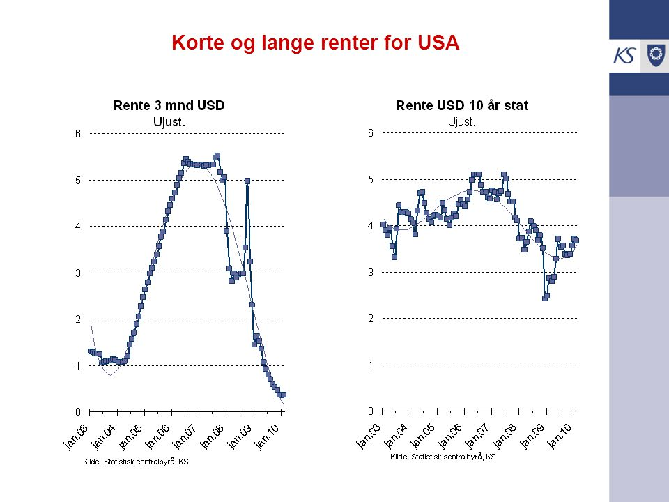Korte og lange renter for USA