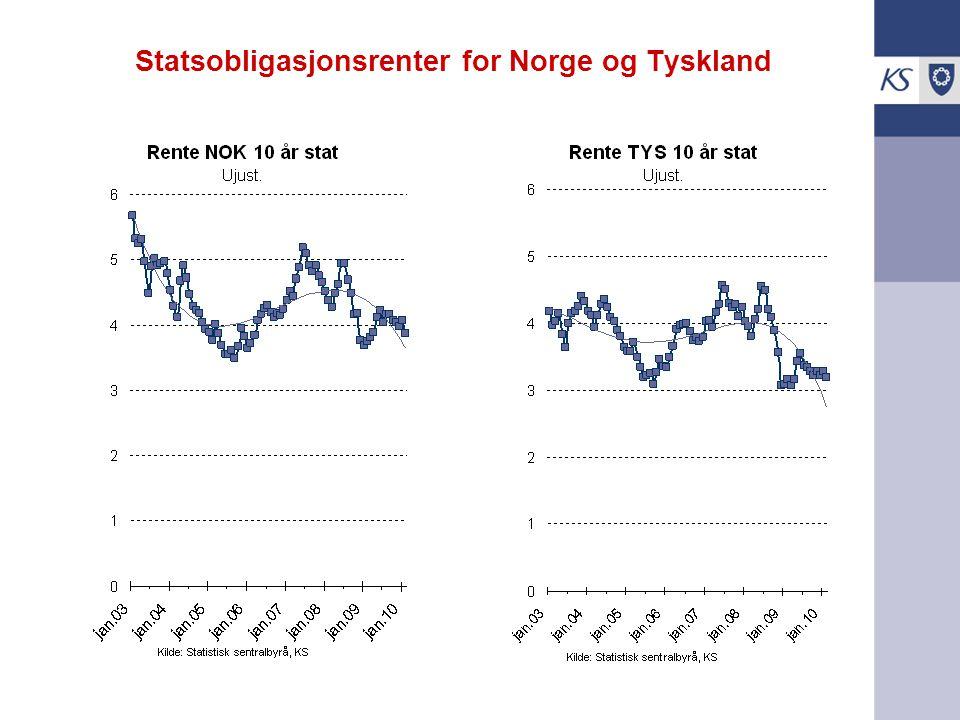 Statsobligasjonsrenter for Norge og Tyskland