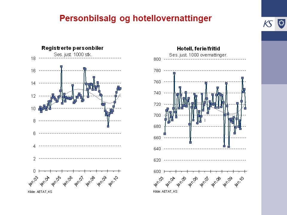 Personbilsalg og hotellovernattinger