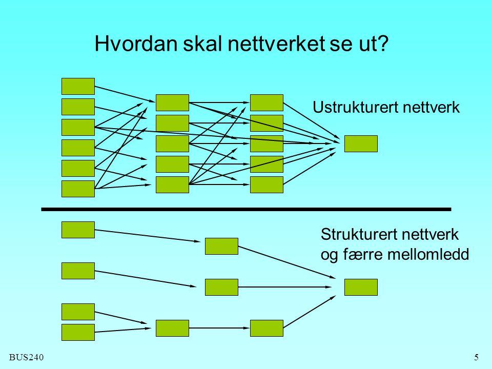 BUS2405 Hvordan skal nettverket se ut? Strukturert nettverk og færre mellomledd Ustrukturert nettverk