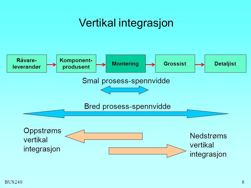 BUS2408 Vertikal integrasjon Nedstrøms vertikal integrasjon Smal prosess-spennvidde Bred prosess-spennvidde Oppstrøms vertikal integrasjon Råvare- lev